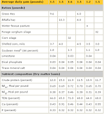 Steer Feeding Chart Winter Rations For Beef Calves The Cattle Site