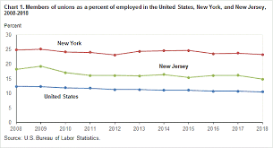 Nj Workers Compensation Rate Chart 2018 Union Members In New York And New Jersey 2018 New York