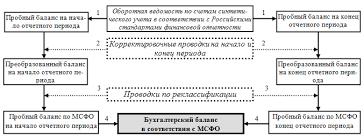 Методы и последовательность составления бухгалтерского баланса в  Этапы составления бухгалтерского баланса в соответствии с МСФО 7