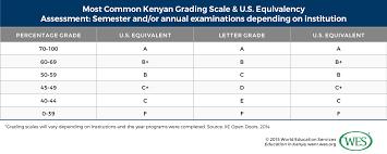 Education In Kenya Wenr