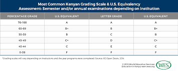 Grading Chart For Elementary School Education In Kenya Wenr