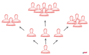 What is Social Amplification for Digital Marketing?