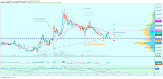 Chainlink Retrace Complete Lets Have A Look At The Chart
