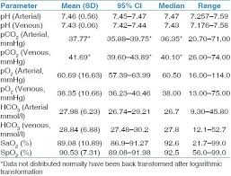Comparison And Agreement Between Venous And Arterial Gas