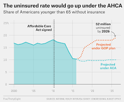 How The Gop Bill Could Change Health Care In 8 Charts