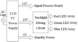 block diagram of lcd monitor the wiring diagram introduction to led backlight driving techniques for liquid block diagram