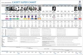Civil Air Patrol Senior Ranks Chart Cap Cadet Super Chart Cadet Resource Library Civil Air