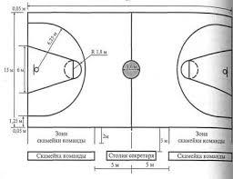 Реферат Баскетбол ru Рис 1 Схема игровой площадки