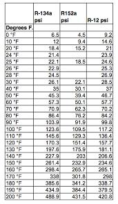 R12 Pressure Chart R134 R152 R12 Temp Pressure Chart In 2019 Hvac Air