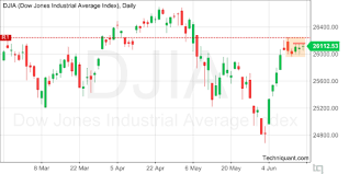 Techniquant Dow Jones Industrial Average Index Djia