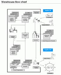 Standard Operating Procedure Data Flow Diagram Google