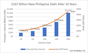 Us Debt As A Percentage Of Gdp Chart New Philippine Debt Of 167 Billion Could Balloon To 452