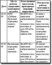 Образец дневника прохождения практики в кондитерской an error occurred