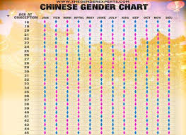 Mayan Baby Predictor Chart Gender Charts Calculators The Gender Experts