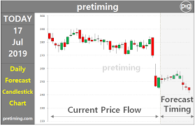 Pretiming Dpz Daily Dominos Pizza Inc Dpz Stock Price