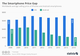 Iphone Pricing Chart Chart The Smartphone Price Gap Statista