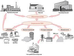 Отходы их классификация и переработка Реферат страница  Отходы потребления непригодные для дальнейшего использования по прямому назначению и списанные в установленном порядке машины инструменты