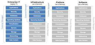 Iaas Vs Paas Who Manages Cloud Iaas Paas And Saas Services The Enterprise