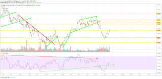 Baba Stock Price Chart Alibaba Stock Is Gearing Up For A Significant Breakout