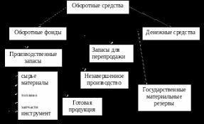 Курсовая работа по статистике на тему Использование  Структура оборотного капитала оборотные средства