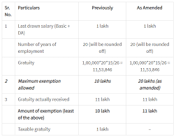 15 Gratuity Chart 7th Pay Commission Calculator When It Comes To This Money
