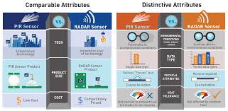 Embedded Computing Design Socionext 24ghz Radar Sensor In Embedded Computing Design