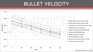 270 Caliber Ballistics Chart 270 Win Vs 308 Win Cartridge Comparison Sniper Country