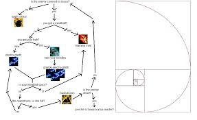 Legion Dps Charts 65 Cogent Feral Druid Flow Chart