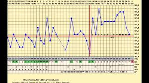 Fertility Friend Bbt Charts Charting After Birth Control Pills Long Cycle Spotting Late Ovulation Rocky Temperatures