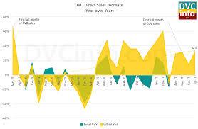 Direct Dvc Sales Update July 2017 Dvcinfo Com