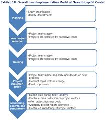Lean Organization Chart Exhibit 3 8 Overall Lean Implementation Model At Grand