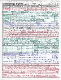 fluid mechanics cheat sheet cheat sheets left