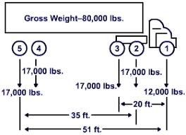 Bridge Law Chart Bridge Formula Redhawk Global