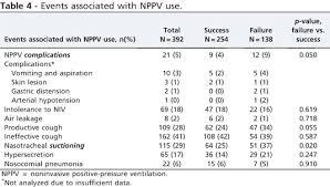 Noninvasive Positive Pressure Ventilation In Clinical