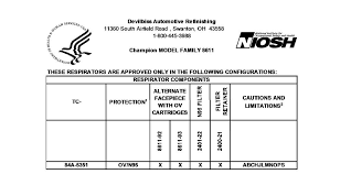 osha 29 cfr 1910 134 requires the respirator be used in accor with a change out schedule that is based on objective information or data