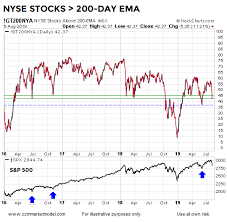 Mondays Rare Selloff What Could It Mean For Stocks