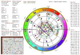 Have Your Astrology Birth Chart Mapped To See How Your