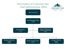 Government Of Alberta Organizational Chart Organizational Charts Crowsnest Pass