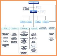 Department Flow Chart Template Free Org Chart Template Awesome Food Service Organization