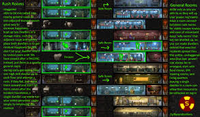 Fallout Shelter Design Tips Stress Free Layout Advice For Fallout Shelter Especially