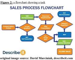 Flowcharts And Note Taking Part 2 Speaking Section