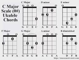 C Major Scale Charts For Ukulele A Minor Ukulele Chord