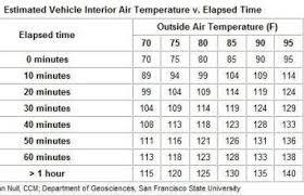 Vehicle Tempertures In The Summer Standridge Auto Parts