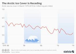 Polar Routes Charts Chart Sea Ice Cover In The Arctic Is Receding Statista