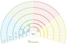 My Fan Chart Shackford Genealogy Blog Shackford Family History