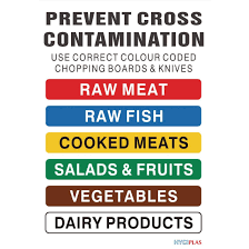 Chopping Board Hygiene Colour Chart