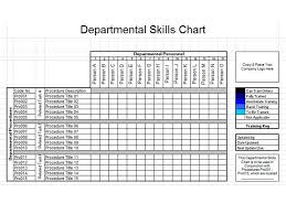 Skills Chart Benefits 4 Aligning Skills Process Training Logs