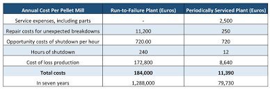 Run To Failure Vs Periodical Service Biomassmagazine Com
