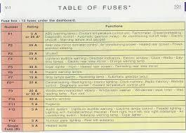 citroen saxo fuse box layout explore schematic wiring diagram \u2022 Dodge Dakota Fuse Box Location at Saxo Fuse Box Location
