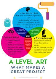 Artist Venn Diagram What Makes A Great A Level Art Project Venn Diagram Poster